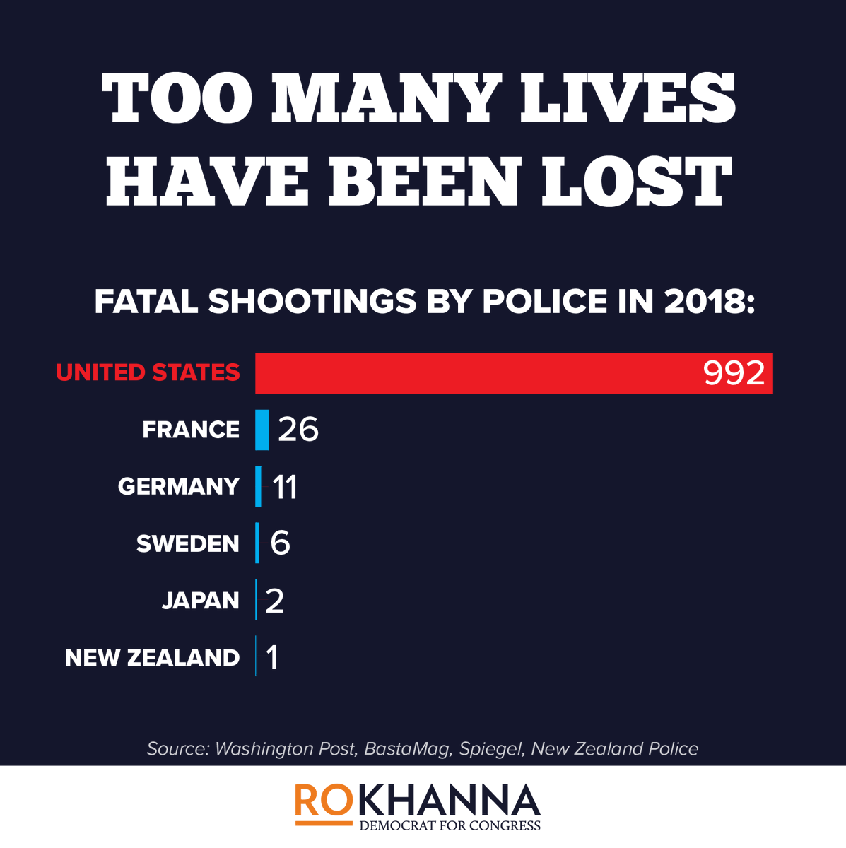 There were almost a thousand American lives lost due to police violence in 2018. I am as sick and tired of watching the inaction as you are. The PEACE Act that I introduced with @LacyClayMO1 will make sure that officers who needlessly use lethal force are held accountable.