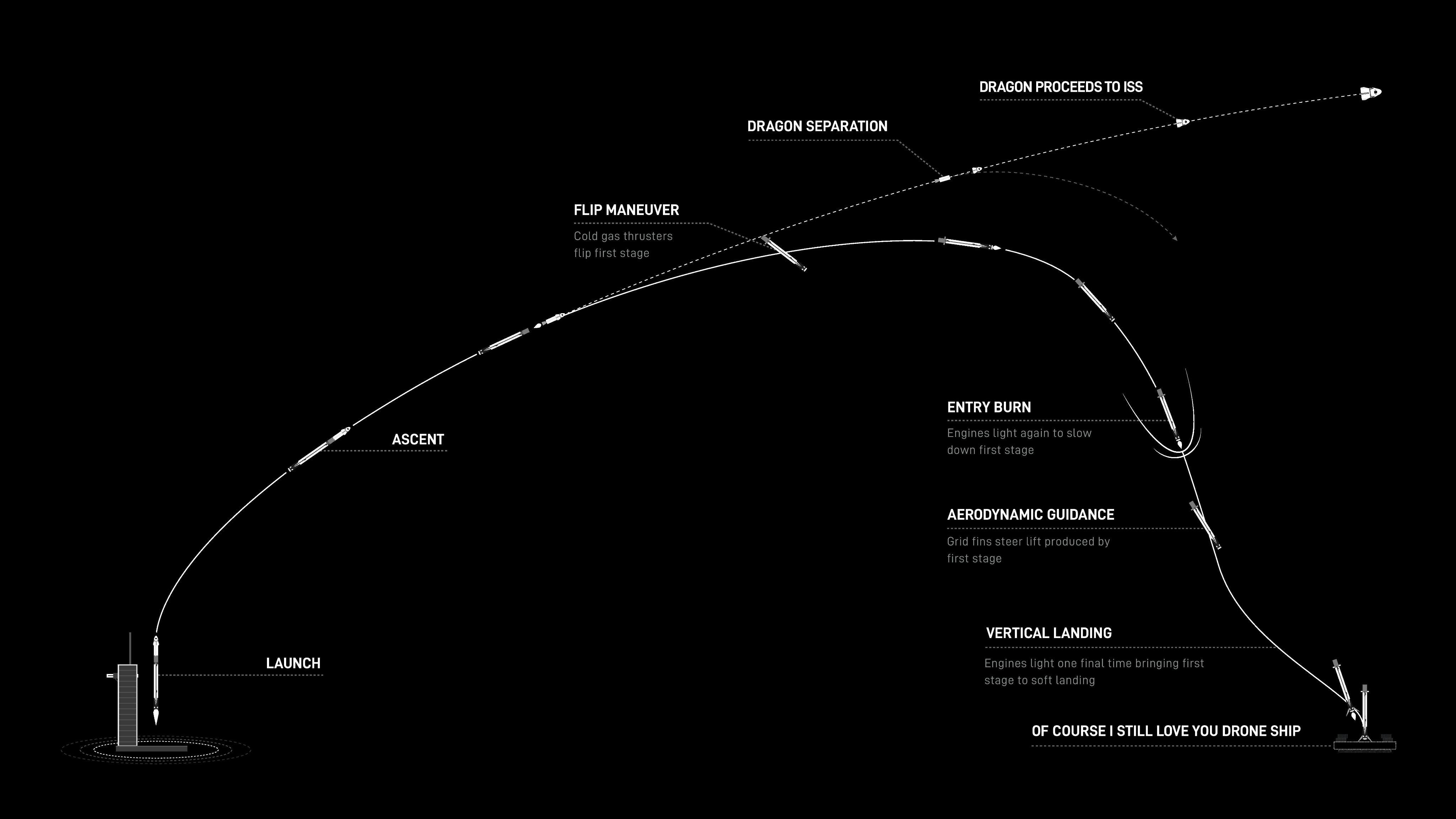 Схема запуска корабля Crew Dragon на базе ракеты Falcon-9