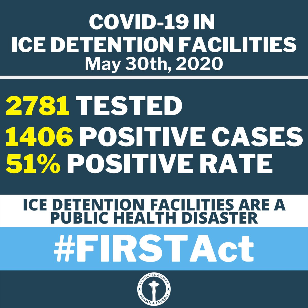 The positive testing rate for COVID-19 in ICE detention facilities is 51% with more than 1400 positive cases. We must pass my FIRST Act to finally give immigrants the same access to public health practices as the rest of us.
