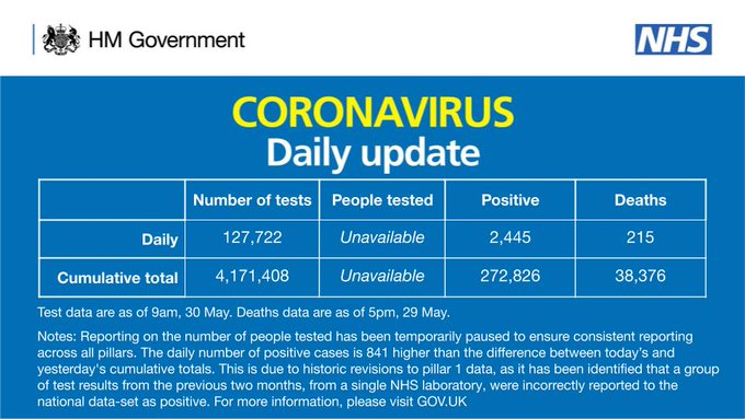 CORONAVIRUS: Daily update   As of 9am 30 May, there have been 4,171,408 tests, with 127,722 tests on 29 May.    272,826 people have tested positive.   As of 5pm on 29 May, of those tested positive for coronavirus, across all settings, 38,376 have sadly died.