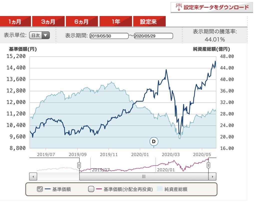 ギフォード 成長 長期 株 ファンド ベイリー 世界