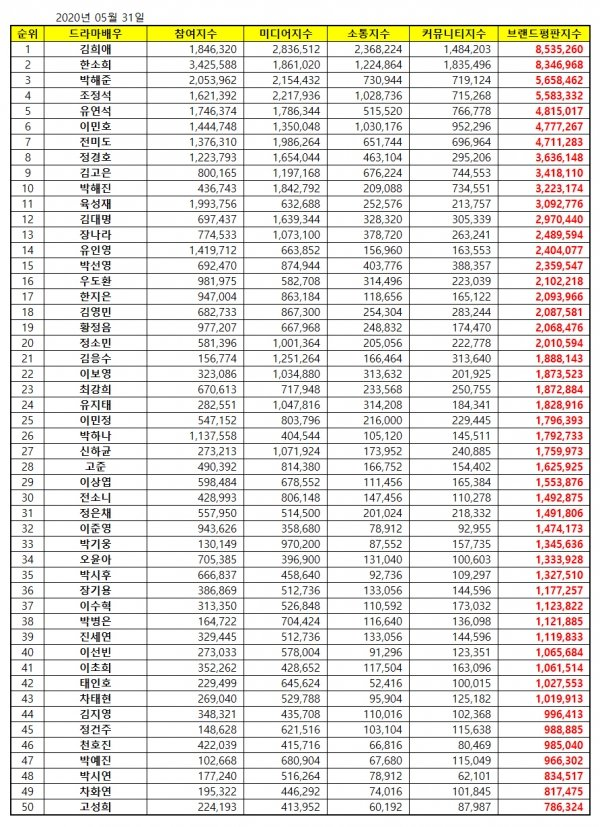 May 2020 Drama Actors Brand Reputation Rankings 1. #KimHeeAe #김희애 🎉 2. Han So Hee 3. Park Hae Joon 4. Jo Jung Suk 5. Yoo Yeon Seok