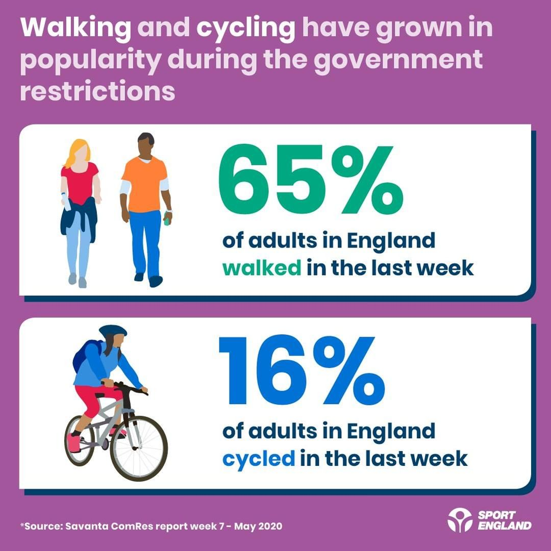 So, 16% of adults in England have cycled in the last week, according to Sport England. Long may it continue (but, never forget, it will only continue if we build safe cycling infrastructure).