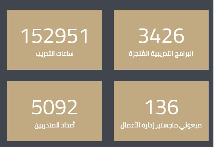عند البحث على موقع الهيئة العامة للاستثمار - الكويت  تحص على احصائيات التدريب   #الهيئة_العامة_للاستثمار https://t.co/sI1CNxJfgM