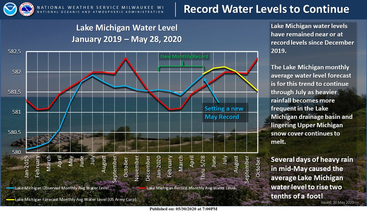 Update from National Weather Service: NWSMKX: Record Lake Michigan water levels continue yet another month. #wiwx #lakemichigan #uwiscseagrant