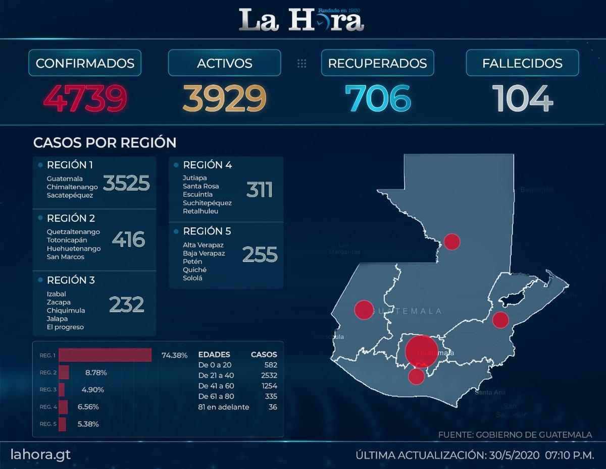 test Twitter Media - #CoronavirusGT Este es el último registro de casos de coronavirus en el país. https://t.co/SNmL2zgJPz