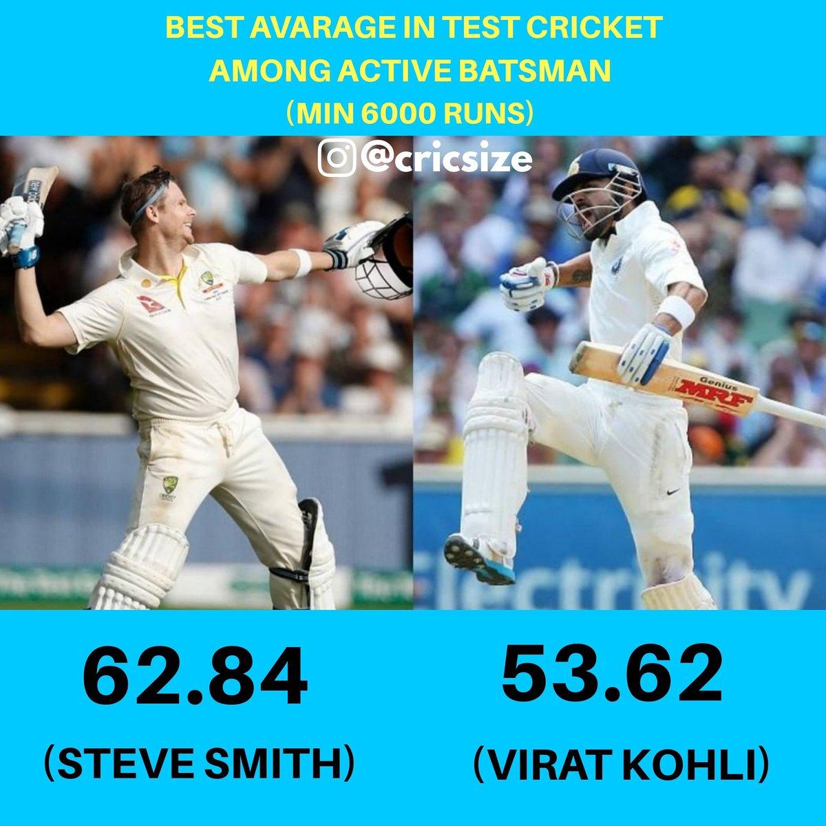 Steve Smith has the best Test average among active batsmen. . . #SteveSmith #ViratKohli #Test #Average #Cricket #Batsman #australiacricketteam #indiancricketteam #cricketlife #cricketworldcup #cricketvideos #cricketupdates #cricketlove #cricsize https://t.co/wdskeRnd0M
