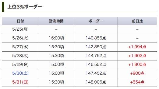 【パネラ杯】本日(5/31)15:30頃時点でのランダンボーダーを掲載しました👨💻3%ボーダーは148,000台に突入。ラストスパートがんばりましょー╭(๑•̀ㅂ•́)و攻略と立ち回りはこちら👇#パズドラ