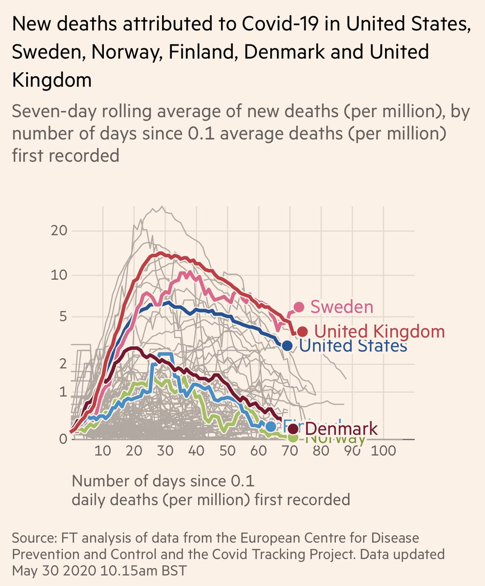 Update: Sweden 🇸🇪 daily deaths per capita from #COVID19 has been again increasing. It now tops every major country, and many many folds higher than all Scandinavian neighbors. twitter.com/drericding/sta…