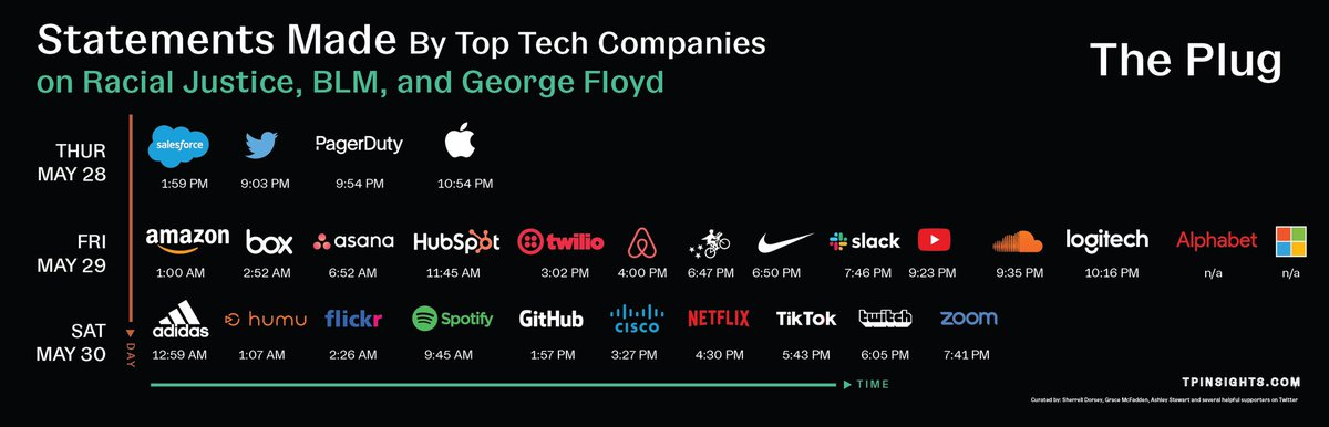 UPDATE: Over a 72-hour period, these 27 tech companies publicly made statements or their CEOs have spoken out against the current violence & brutality experienced by Black people in our country.   #dataviz by @AshlayyyS.  Curation by myself & @gracemmcfadden for @tpinsights.<br>http://pic.twitter.com/nRKv9ID3Ej