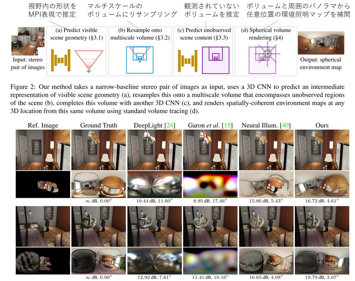 ステレオ画像から、シーン内の任意の位置の照明マップを推定する。以前は単一画像からのDepth推定をしていたが、これをステレオを使った高精度なMPI推定にすることで基本性能を向上させ、更にボリュームレンダリングの概念を利用し矛盾のない環境マップを計算する。CVPR2020。