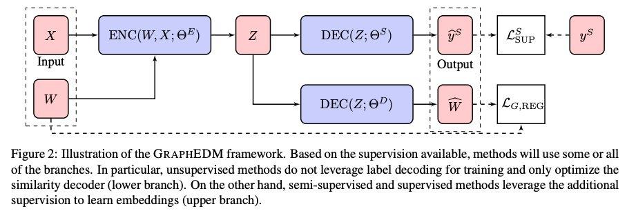 Machine Learning on Graphs [Chami+, 2020]グラフ表現学習のサーベイ。Graph Encoder Decoder Modelという包括的なフレームワークを提案し、これに基づき関連研究を教師の有無やI/Oの情報で分類。従来のサーベイとは異なり、DL以外の研究も多く紹介している。#NowReading