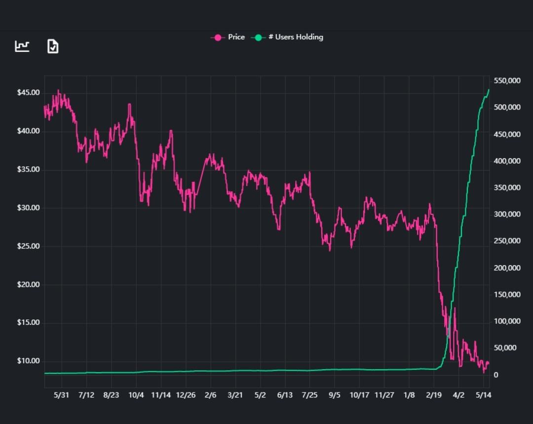 Few days back ,Warrent buffet sold his airline stocks to Robinhood Traders ,Robinhood Traders are known for Cheap valuation stock Picking ,Can we see upside in next few months ? #dowjones #finance pic.twitter.com/PNTJPzTEI7