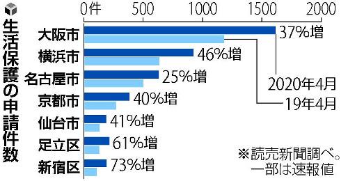 【影響】コロナ失業で「所持金1000円」、生活保護の申請が各地で急増経済活動が停滞し、生活苦に陥る人が相次いでいる現状が浮かび上がった。今後さらに申請者が増える可能性も。