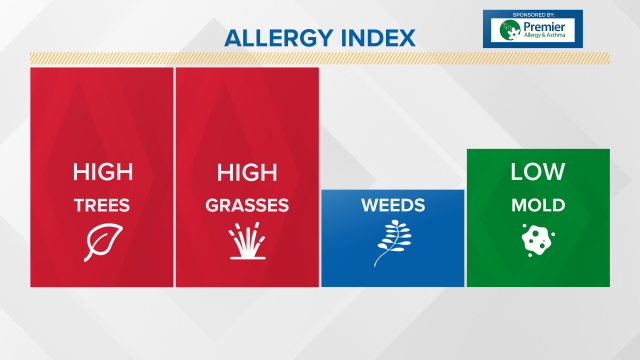 ALLERGY INDEX--   Here's the latest information for those of you who suffer from seasonal allergies.  https://t.co/5hC92R7TZR. #10tv https://t.co/BYuQPF5LVP