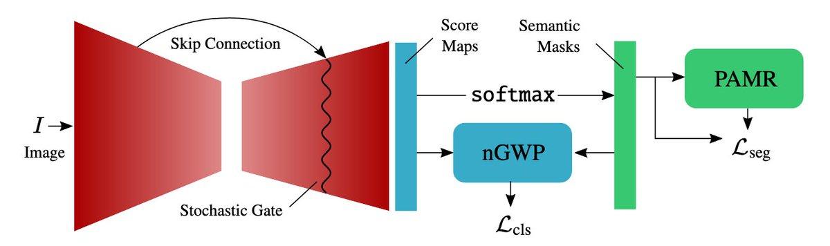 Single-Stage Semantic Segmentation from Image Labels  CAMをセグメンテーションに即した形に改善,pseudo maskへの過適合の抑制などにより画像ラベルのみによるシングルステージでの弱教師ありsemantic segmentationを実現した.完全教師ありの8割弱のmIOUは出ている