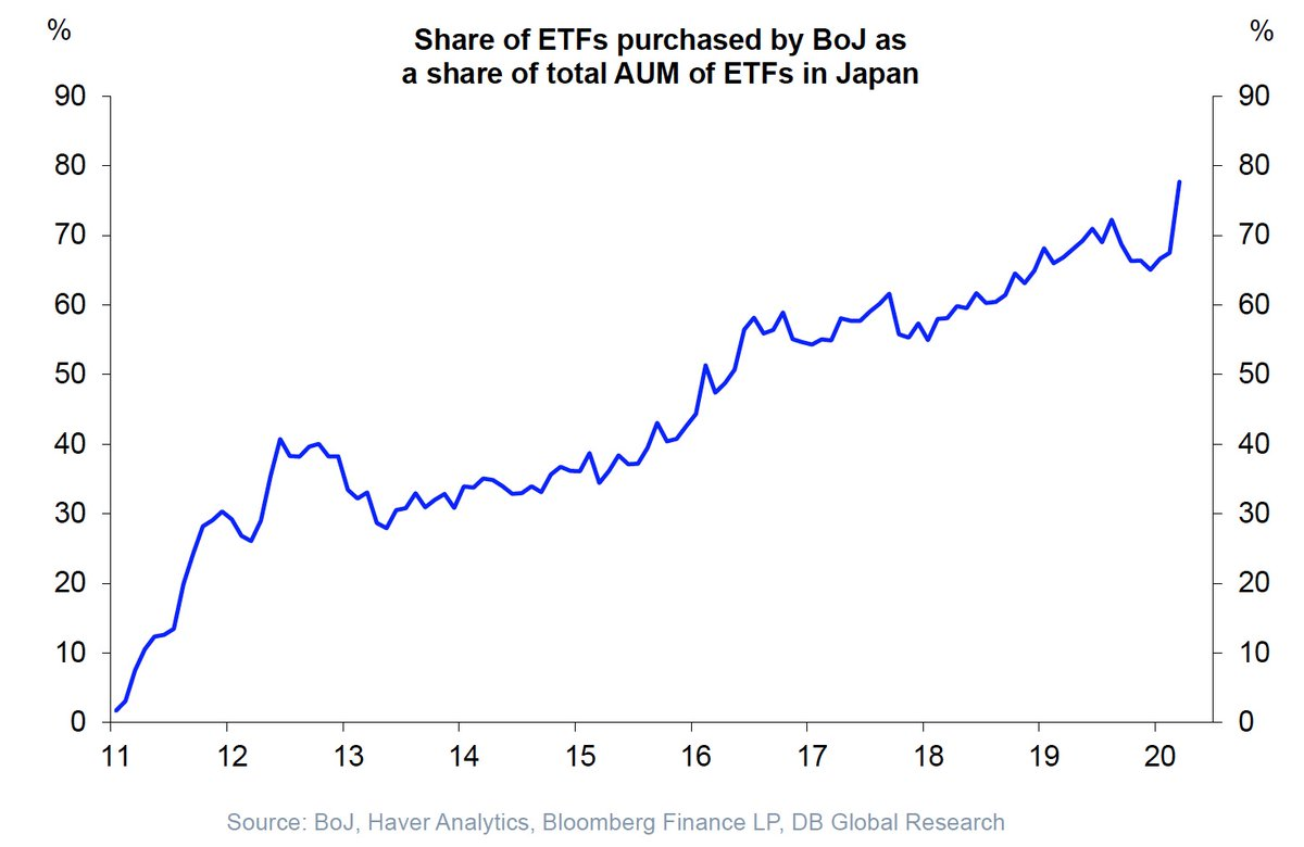 Just to put things into perspective: Bank of #Japan owns almost 80% of all ETFs domiciled in #Japan. (via DB) https://t.co/s7GkvPV37j