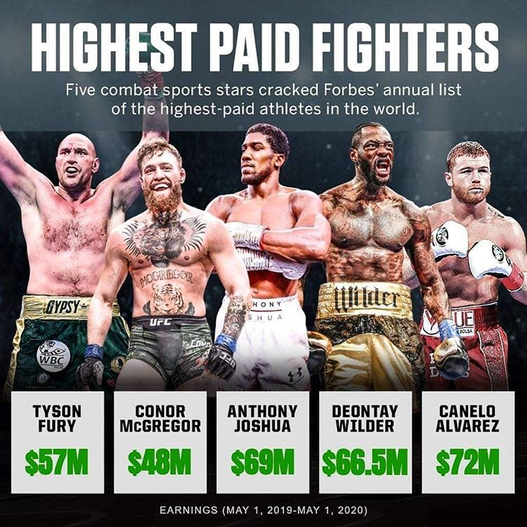 Canelo continues to be the biggest attraction and cash cow in combat sports #canelo #caneloalvarez #dazn #deontaywilder #anthonyjoshua #tysonfury #conormcgregor #ufc #boxing<br>http://pic.twitter.com/hLfZXBVnUG