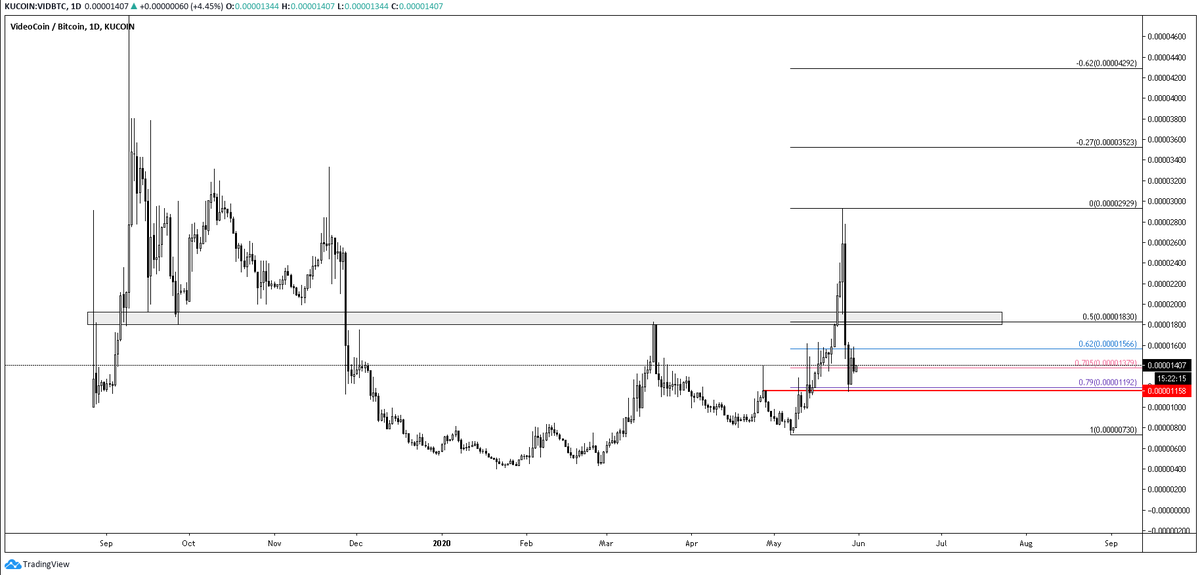 $BTC $VID  Update, VID wasnt able to hold the 2000-1800 satoshi zone, but it showed a good reaction at the fib and maybe started forming a higher high for bullish continuation. pic.twitter.com/qBnjs06nRS