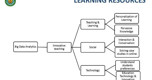 Innovative Teaching in Higher Education: Big Data Era. Miftachul HUDA & others http://e-learning-teleformacion.blogspot.com/2019/08/innovative-teaching-in-higher-education.html…  #elearning #mlearning #HigherED #HigherEducation #University #Universidad #EDreform #BigData #education #educación #edtech #pedagogy #TIC #techpic.twitter.com/EEMuGqwwgk