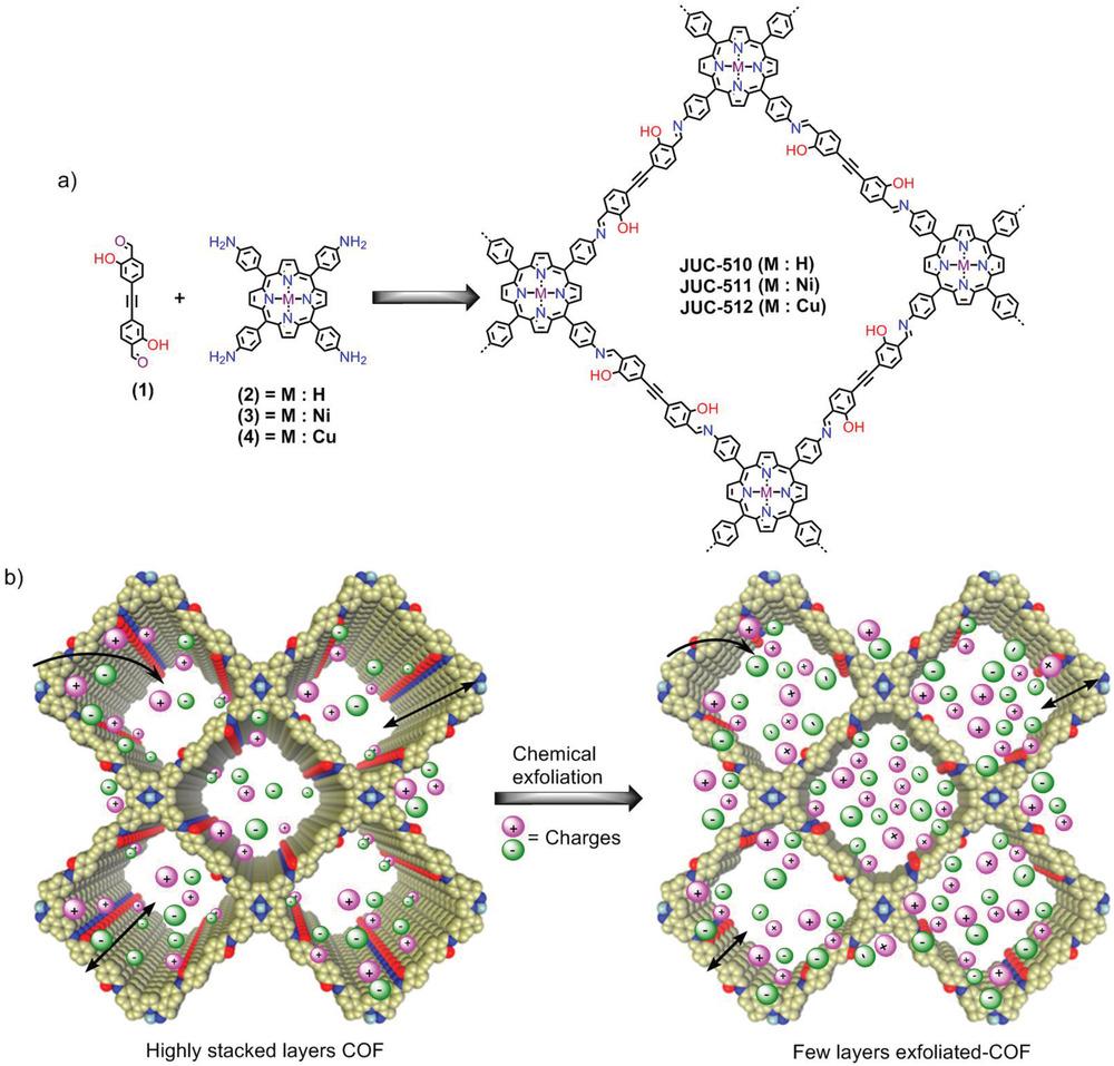 ⚗️Exfoliated Mesoporous 2D Covalent Organic Frameworks for High‐Rate Electrochemical Double‐Layer Capacitors  ▶️ https://t.co/ePO3coh36Y @CNRS @INC_CNRS @CNRS_Normandie @ENSICAEN  @Universite_Caen @Reseau_Carnot @Carnot_ESP