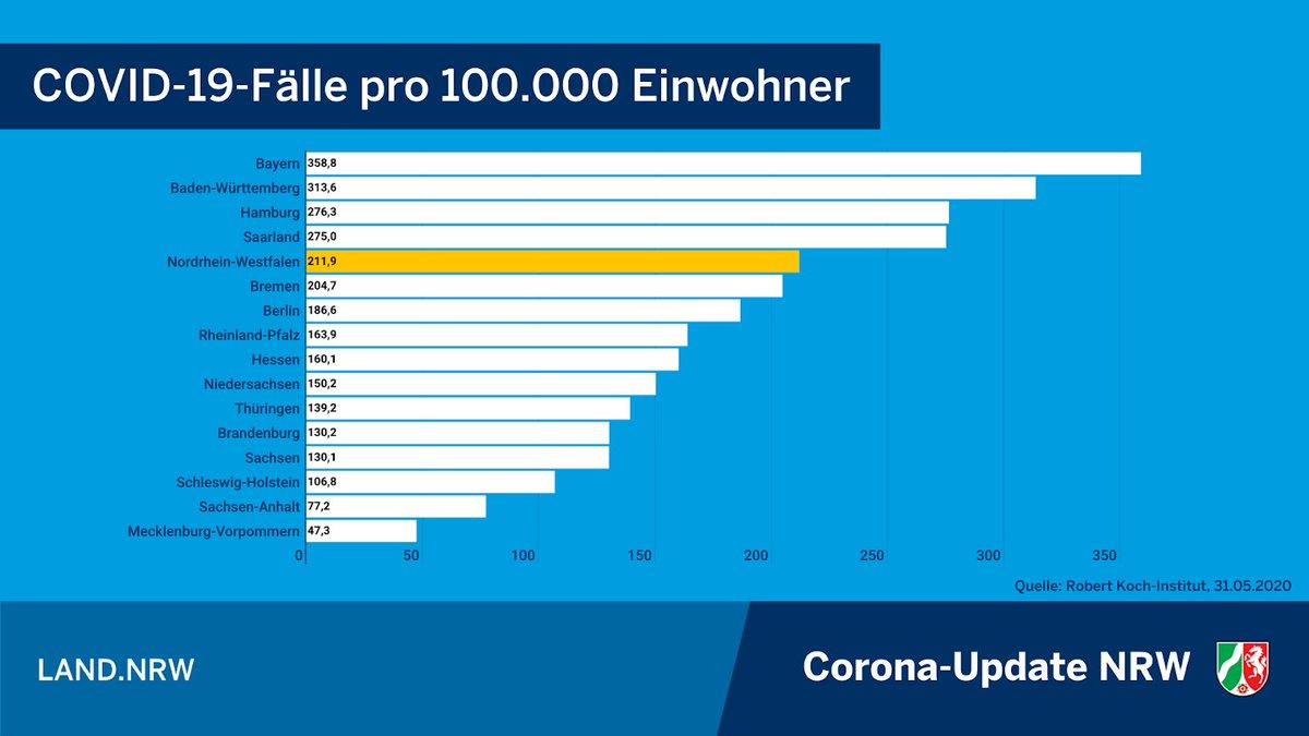 📌Corona-Update #NRW: Bezogen auf die Einwohnerzahl (COVID-19-Fälle pro 100.000 Einwohner) wurden dem @rki_de die höchsten Inzidenzen aus Bayern (358,8), Baden-Württemberg (313,6), Hamburg (276,3) & dem Saarland (275) übermittelt. Dann folgt Nordrhein-Westfalen mit 211,9 Fällen. https://t.co/olhIBh6uBU
