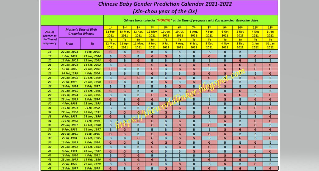 Chinese Calendar 2022 Gender.Seemab On Twitter Chinese Baby Gender Prediction Calendar 2021 2022 Https T Co Zbaczqwfo2 Chinese Baby Gender Prediction Calendar 2021 2022 Https T Co Iwxvgzu8us