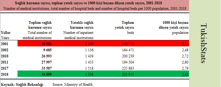 In Turkey  Number of medical institutions, the total number of hospital beds and number of hospital beds per 1000 population, 2001-2018  #healthcare   Source: The Turkish Statistical Institute pic.twitter.com/XVy1Bplale