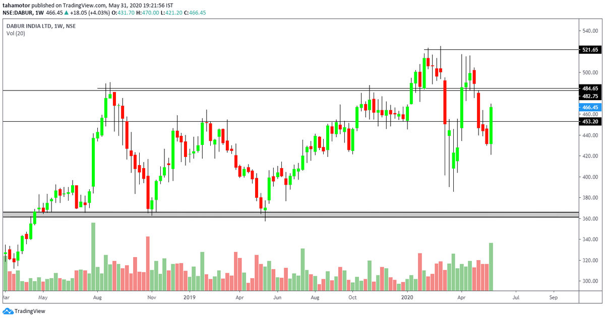 Dabur weekly view. CMP 466  Recently broke 453 resistance level with great volumes.  Now heading towards 485/505  Buy in dips. Positional trade.  View negated below weekly closing of 446.  #education #StockMarket #Stock2020 #stockstowatch #nifty #trading #trader #trade https://t.co/aMg7rZbC8j