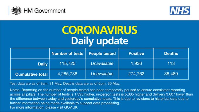As of 9am 31 May, there have been 4,285,738 tests, with 115,725 tests on 30 May. 274,762 people have tested positive. As of 5pm on 30 May, of those tested positive for coronavirus in the UK, 38,489 have sadly died.