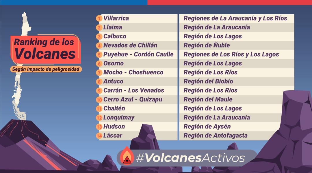 """RT @Sernageomin VOLCANES ACTIVOS DE 🇨🇱! Conozca los 14 volcanes con mayor riesgo específico del """"Ranking de 🌋🌋 2019"""". Este estudio fue elaborado por profesionales de la Subdirección Nacional de Geología de @Sernageomin 👏👏👏#VolcanesActivos"""