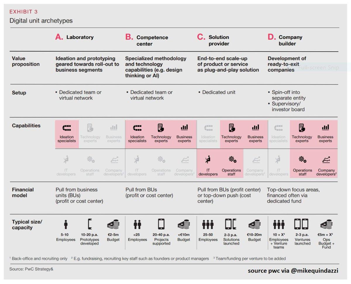 4 #DigitalTransformation Archetypes >>> #PwC via @MikeQuindazzi >>> #AI #AR #IoT #BigData #Robotics #IIoT >>> #INFOGRAPHIC >>> https://t.co/AAT5vs6tRJ https://t.co/eb7Roc9kEo