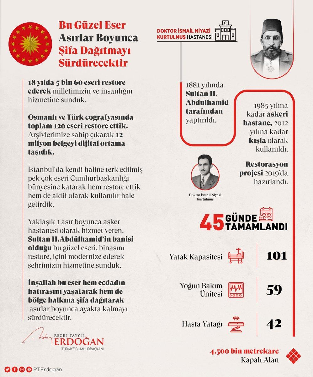 18 yılda restorasyonunu tamamladığımız 5 bin 60 eserden biri olan Hadımköy Dr. İsmail Niyazi Kurtulmuş Hastanesi, hem ecdadın hatırasını yaşatarak hem de bölge halkına şifa dağıtarak inşallah asırlar boyunca hayatta kalmayı sürdürecektir.