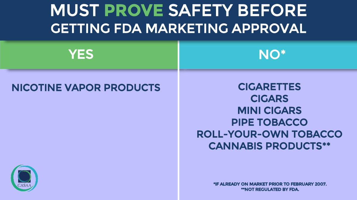 In 2009, Congress gave FDA power to regulate tobacco products, but EXEMPTED CIGARETTES already on the market. This created today's ABSURD & SURREAL situation where LOW RISK ALTERNATIVES face more excessive regulation than cigarettes ever did.   #WorldVapeDay  #WorldNoTobaccoDay https://t.co/vAzlfvIGZ9