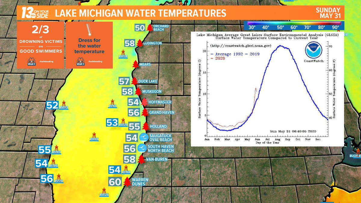 Here are the latest #LakeMichigan water temperatures. Stay safe! #wmiwx @13OYSwx