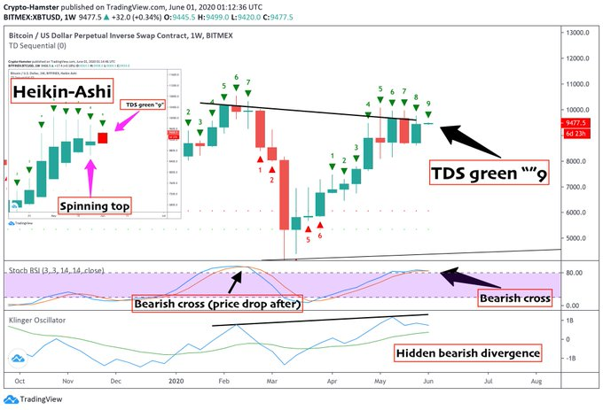 Bitcoin price chart bearish
