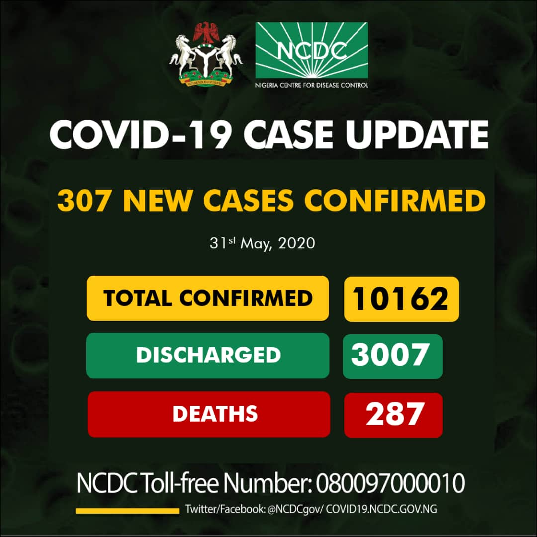 307 new cases of #COVID19;  Lagos-188 FCT-44 Ogun-19 Kaduna-14 Oyo-12 Bayelsa-9 Gombe-5 Kano-3 Delta-3 Imo-2 Rivers-2 Niger-2 Bauchi-2 Plateau-1 Kwara-1  10162 cases of #COVID19Nigeria Discharged: 3007 Deaths: 287  #TakeResponsibility https://t.co/YKOiX7aMA5