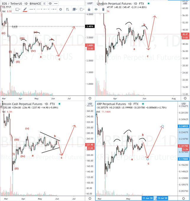 Bearish EOS, XRP, BCH, and LTC charts from trader @SmartContracter (Twitter handle).