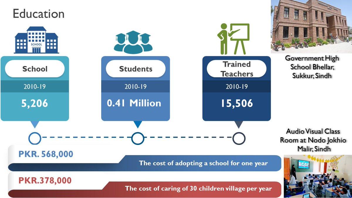 HANDS #education program achievements pic.twitter.com/wrF59O2fAR