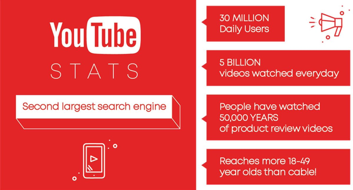 YouTube is the SECOND LARGEST SEARCH ENGINE in the world! #YouTube #Video #SEOpic.twitter.com/N76o3haiku