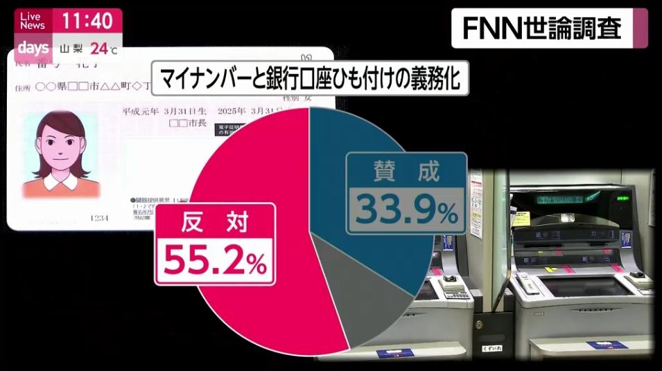 【FNN世論調査】マイナンバーと銀行口座の紐づけ義務化について、反対55.2%、賛成33.9%。反対しておきながら、振り込まれるまでが遅いと文句言ってる人ら、メディアの不安商法に煽られ過ぎじゃない?