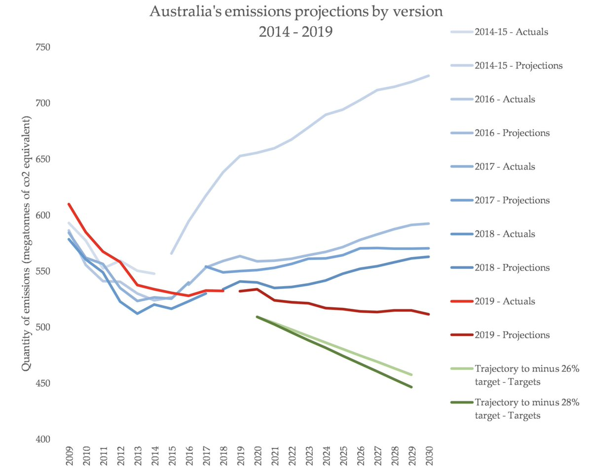 """""""Australia is meeting its Paris targets""""Nope. Here's a graph by  @KetanJ0 based on recent figures:"""
