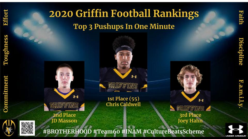 """Congrats to our #Team60 Griffin """"Pandemic Power"""" Week 2 Pushup Contest Top 3 Rankings! With 55 pushups in one minute, Chris Caldwell @Kingcc22  claims the top spot! Keep working Griffins, you don't have to get ready if you stay ready! #Compete #PandemicPower #INAMpic.twitter.com/mpymkdbIEA"""