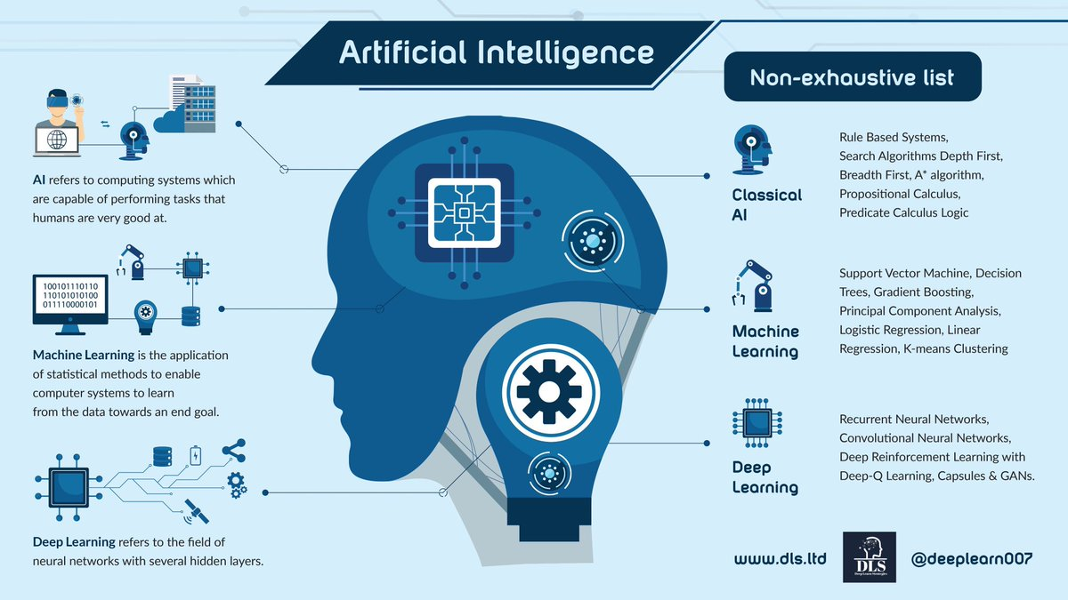 How #AI will impact your life in the 2020s   #MachineLearning #Deeplearning #BigData #Datascience #Fintech #ML #DL #Healthtech #Robotics #5Gpic.twitter.com/oJEqNCicSK