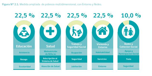 22% de chilenos, vive en condiciones d pobreza en términos de vivienda. Difícilmente pueden hacer cuarentena en casa sin contagiar a otros. Esta información es pública y está disponible desde el 2018 en la página de mideplan. La dejo por acá x si a alguien le sirve...#Covid_19 https://t.co/bTbRXQ80Yi