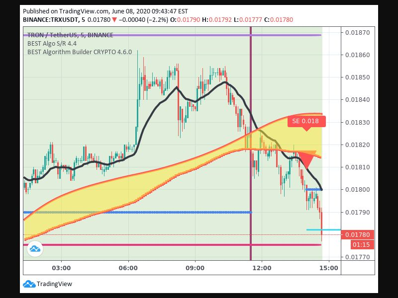 TradingView trade Entry Signal Time 86 140