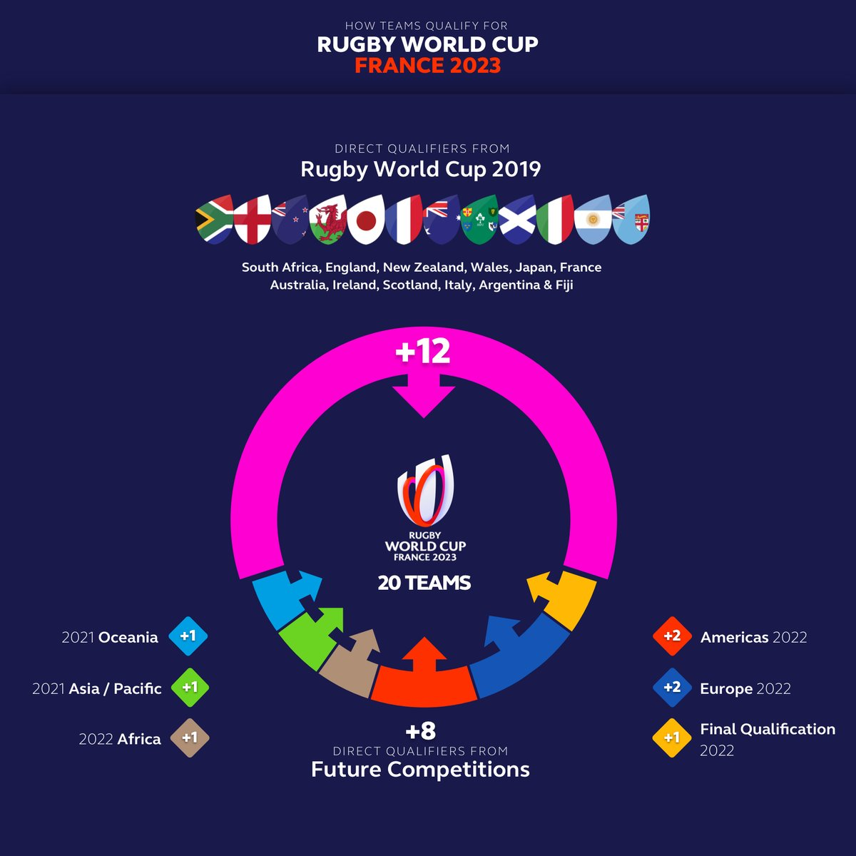 NEWS | @WorldRugby sets qualification process for #RWC2023. Two Americas teams will qualify by Sept 2022. INFO » bit.ly/2XH9Vzy