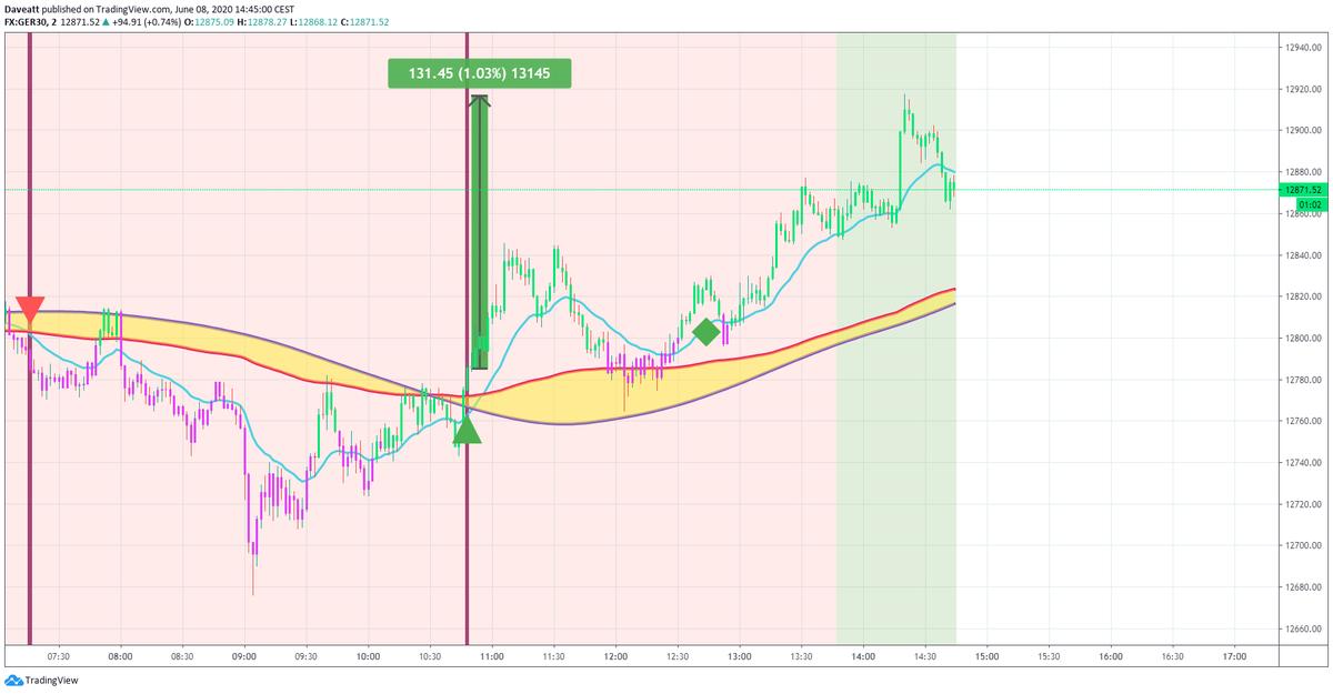 TradingView trade BTI Algorithm power