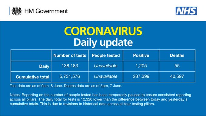 CORONAVIRUS: Daily update  As of 9am 8 June, there have been 5,731,576 tests, with 138,183 tests on 6 June.   287,399 people have tested positive.   As of 5pm on 7 June, of those tested positive for coronavirus, across all settings, 40,597 have sadly died.
