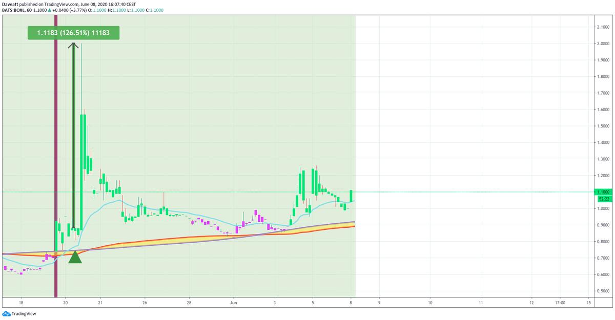 TradingView trade BOXL AIM RGLS